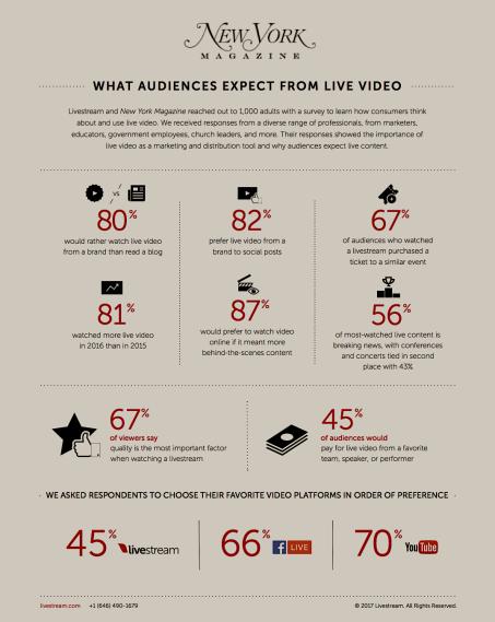 New York Magazine Video Stats